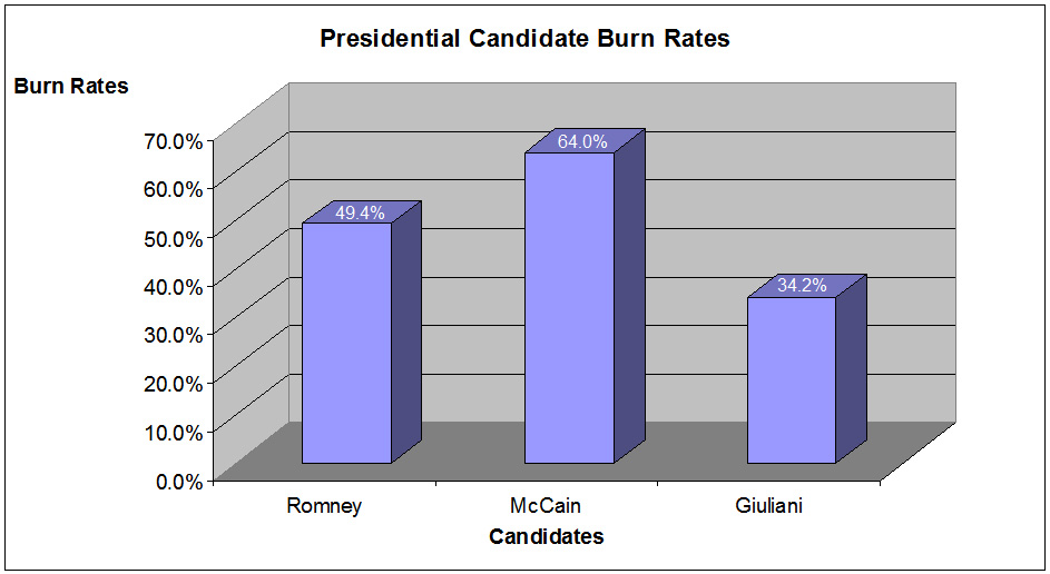 Presidential Candidate Burn Rates