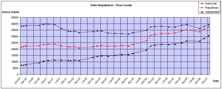 Pinal County Voter Registration