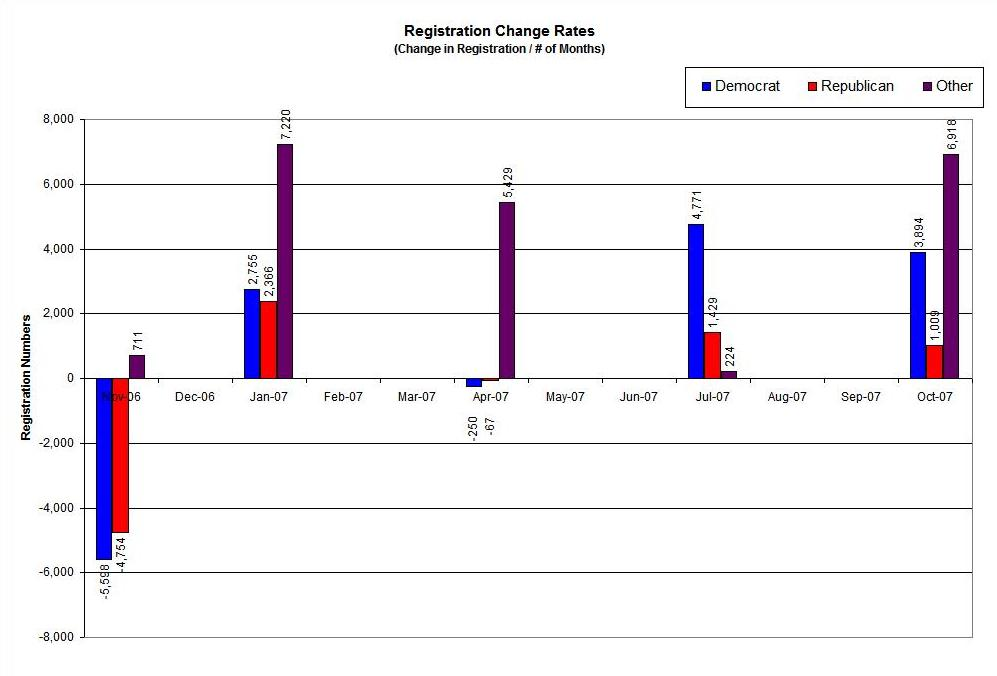 Registration Rate Changes