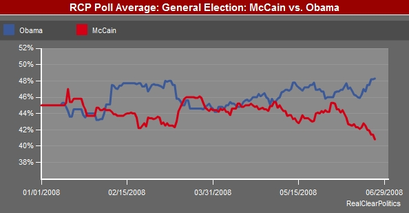 Latest Real Clear Politics Presidential Poll - June 24, 2008