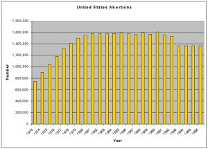 Abortions in the US since RvW