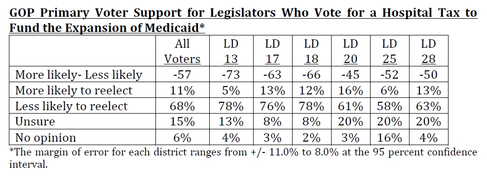 Medicaid GOP Primary 3