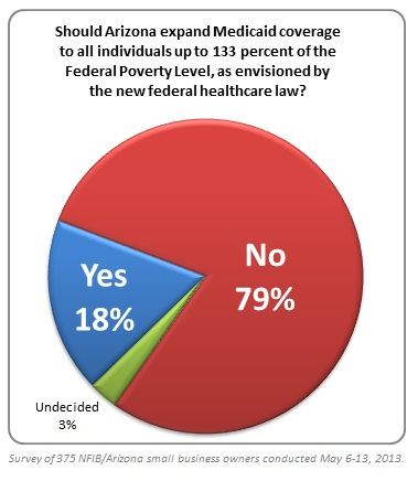 NFIB Medicaid Poll Results