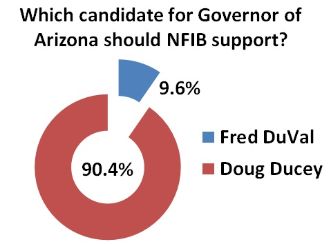 Poll of 379 Arizona small business owners conducted by NFIB August 28 to September 4, 2014.