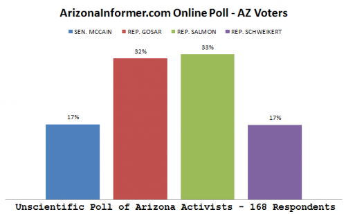 AZInformer poll AZ voters