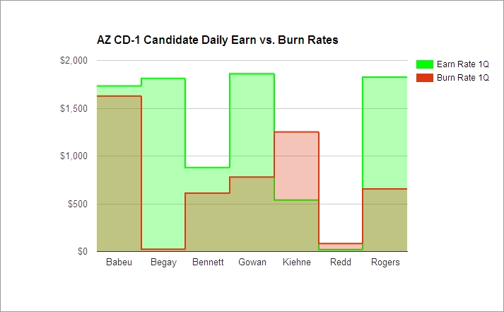 AZ01 Candidate Daily Earn & Burn Rates