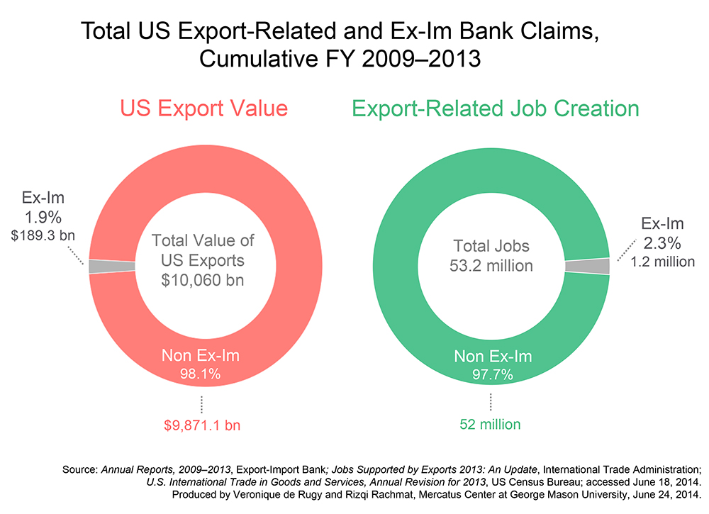 C3-Total-Jobs-Export-Value-large