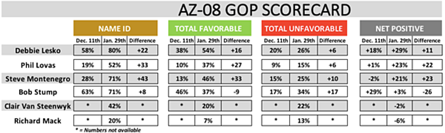 AZ08Poll2 POLL: AZ 08 GOP Special Election Now a Two Person Race as Early Voting Begins